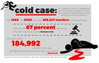 University of Pittsburgh: Conquering Cold Cases
